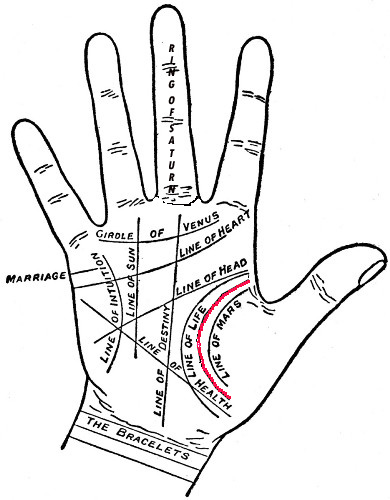 What Does Your Influence Line Indicate, Palm Readings - Influence ...
