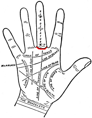 Palm Reading Diagram